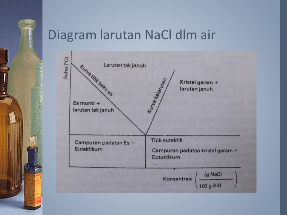 Diagram larutan NaCl dlm air