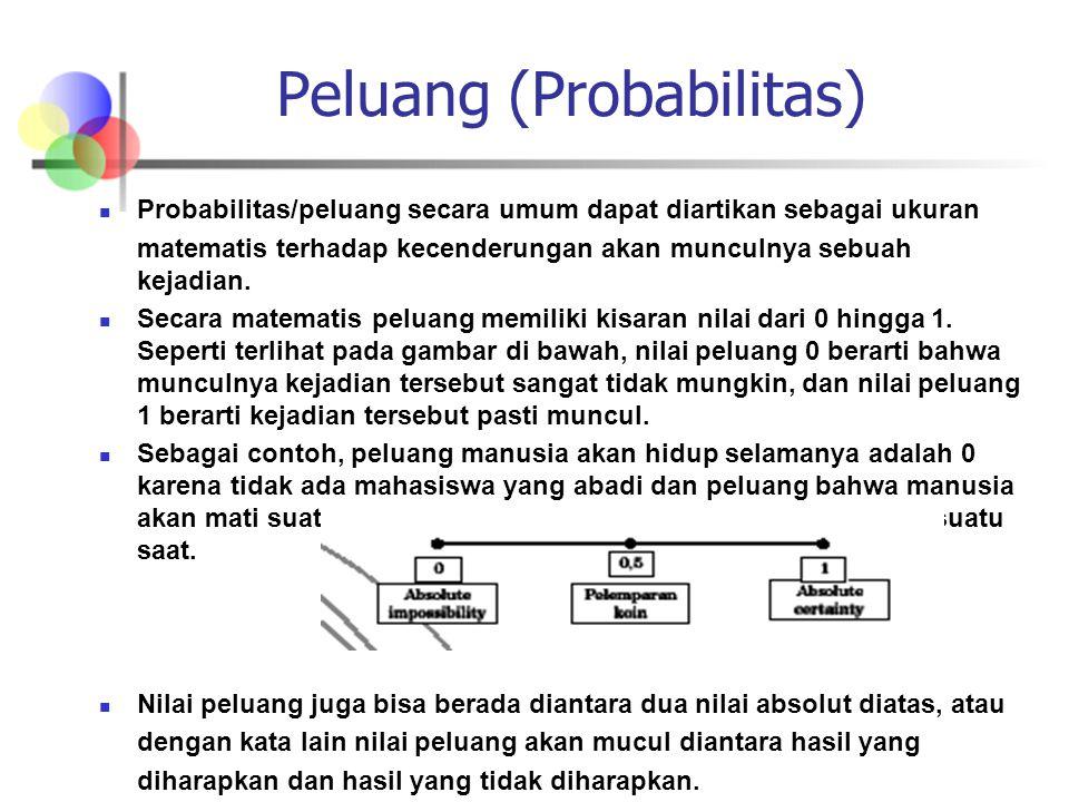 Peluang (Probabilitas)