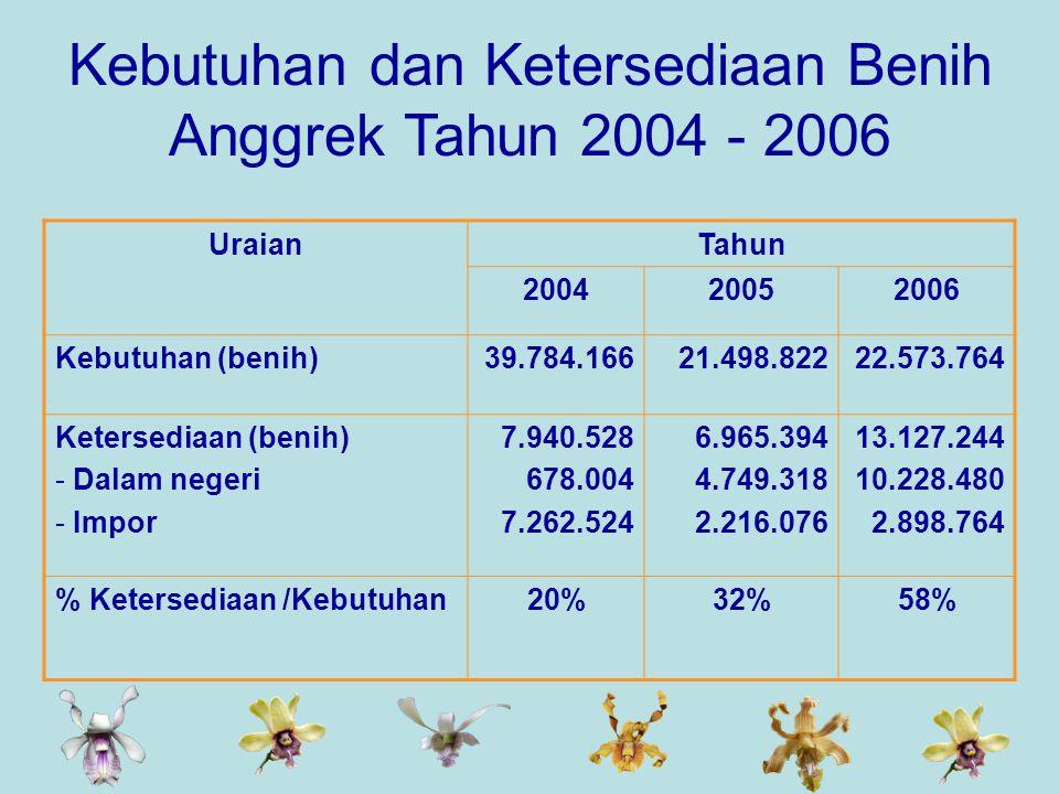 Kebutuhan dan Ketersediaan Benih Anggrek Tahun 2004 - 2006