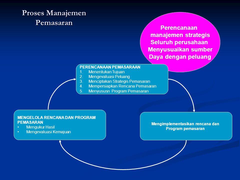 Proses Manajemen Pemasaran
