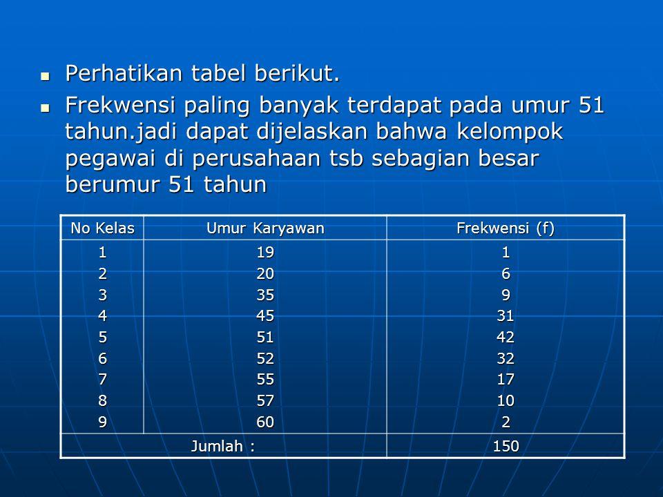 Perhatikan tabel berikut.