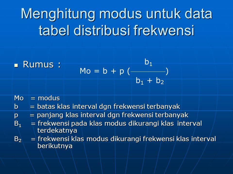 Menghitung modus untuk data tabel distribusi frekwensi