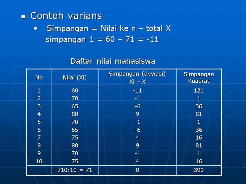 Contoh varians Simpangan = Nilai ke n – total X