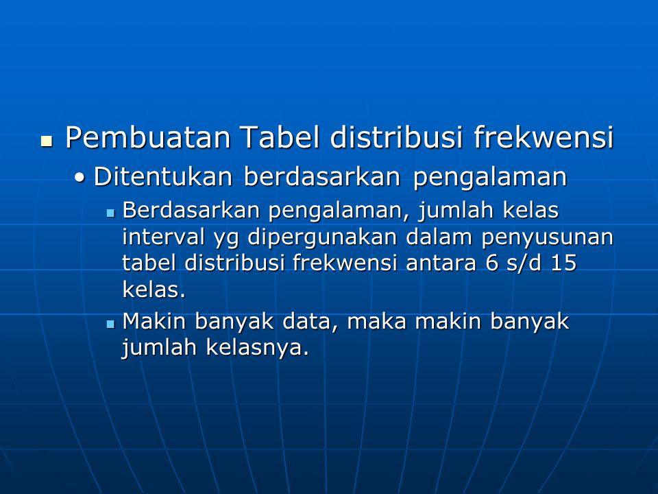 Pembuatan Tabel distribusi frekwensi