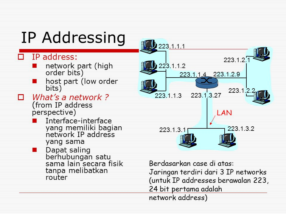 IP Addressing IP address: