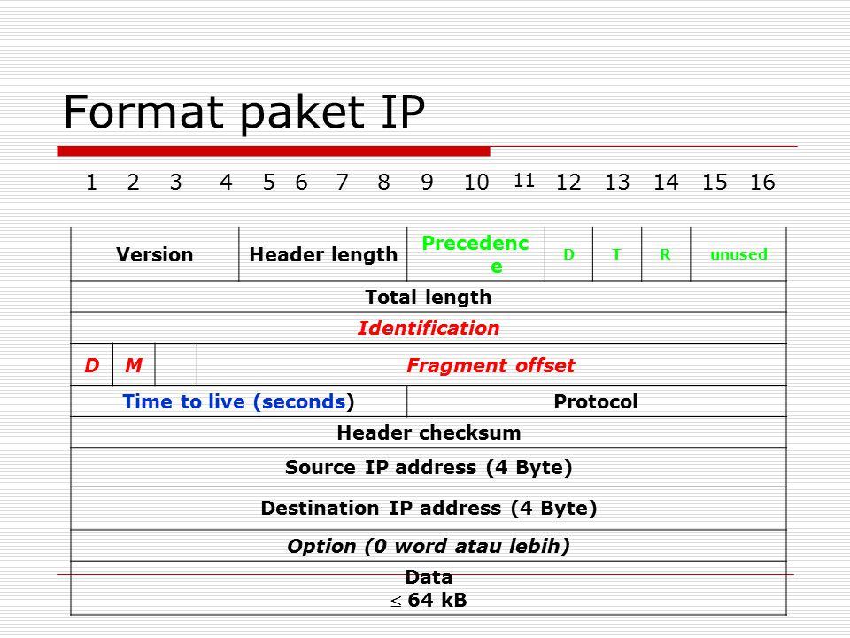Format paket IP 1 2 3 4 5 6 7 8 9 10 12 13 14 15 16 11 Version