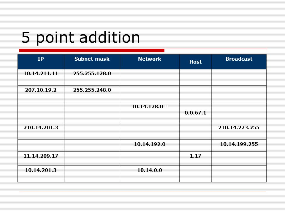 5 point addition IP Subnet mask Network Host Broadcast 10.14.211.11