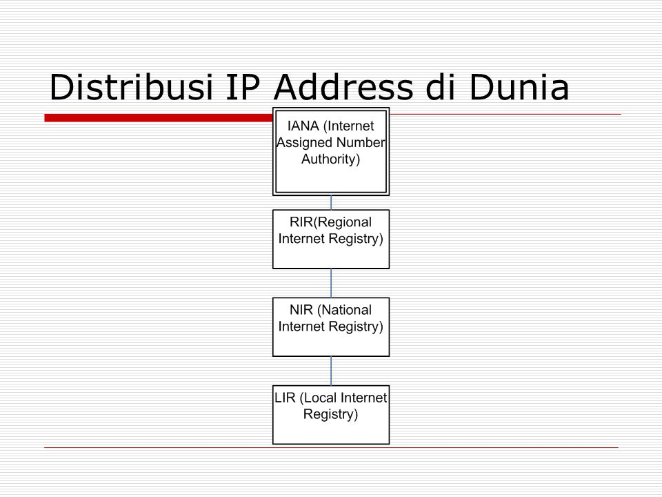 Distribusi IP Address di Dunia