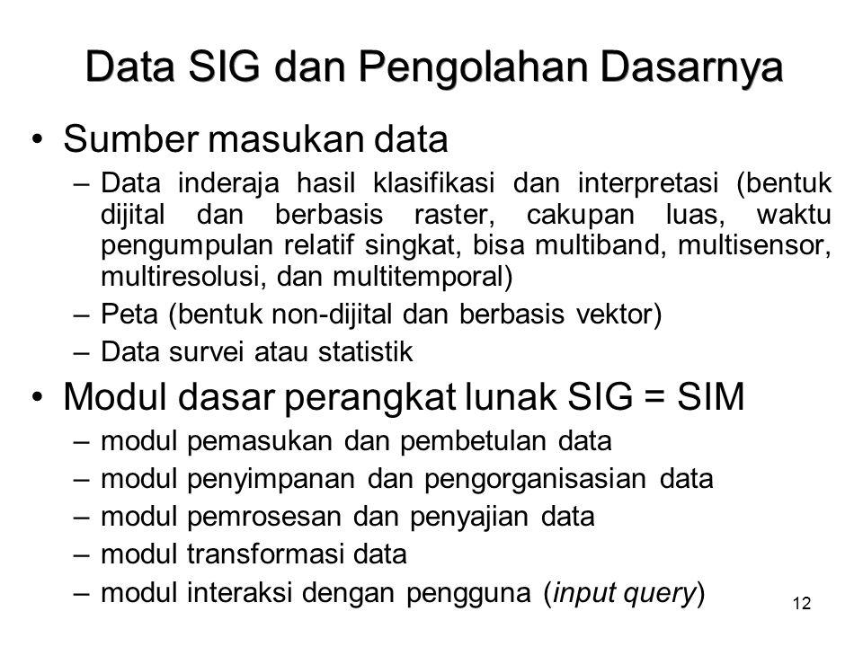 Data SIG dan Pengolahan Dasarnya