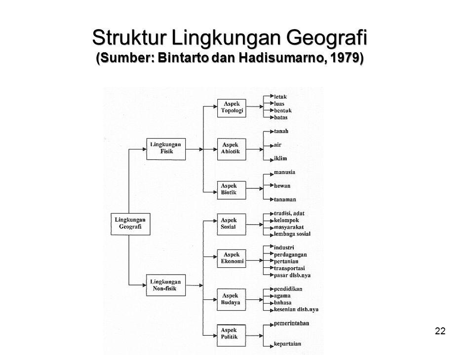 Struktur Lingkungan Geografi (Sumber: Bintarto dan Hadisumarno, 1979)