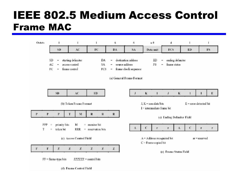 IEEE 802.5 Medium Access Control Frame MAC