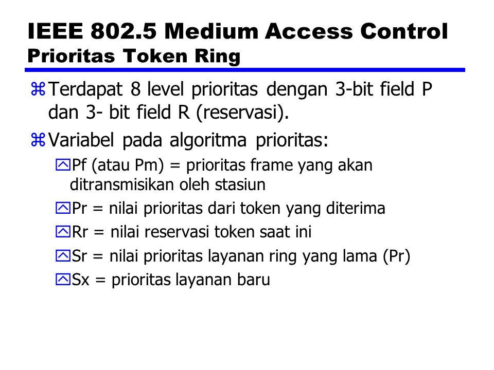 IEEE 802.5 Medium Access Control Prioritas Token Ring