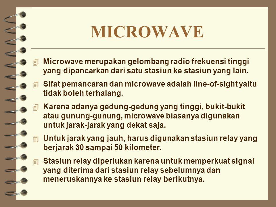 MICROWAVE Microwave merupakan gelombang radio frekuensi tinggi yang dipancarkan dari satu stasiun ke stasiun yang lain.