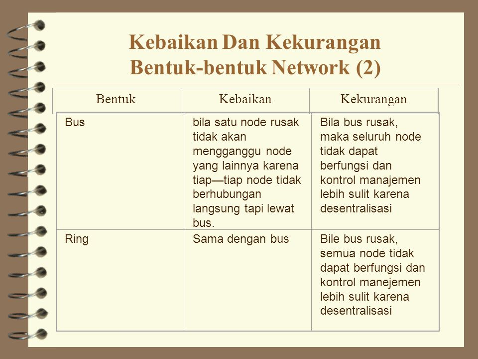Kebaikan Dan Kekurangan Bentuk-bentuk Network (2)
