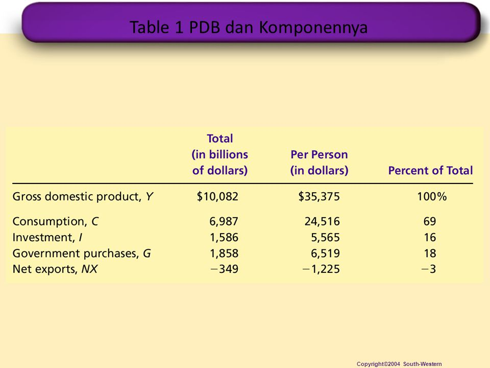 Table 1 PDB dan Komponennya