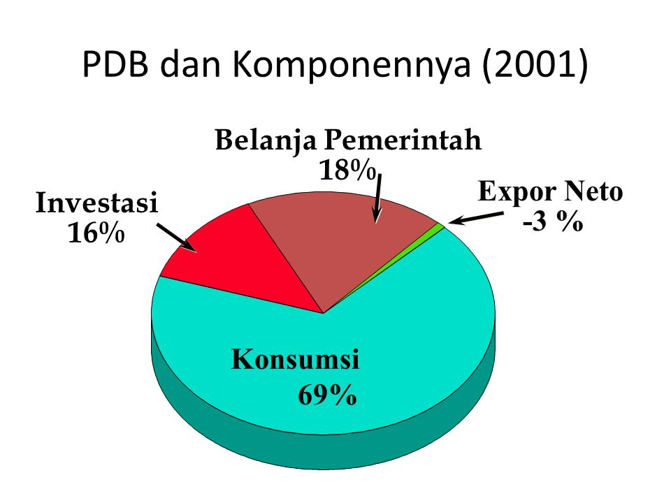 PDB dan Komponennya (2001) Belanja Pemerintah 18% Expor Neto Investasi