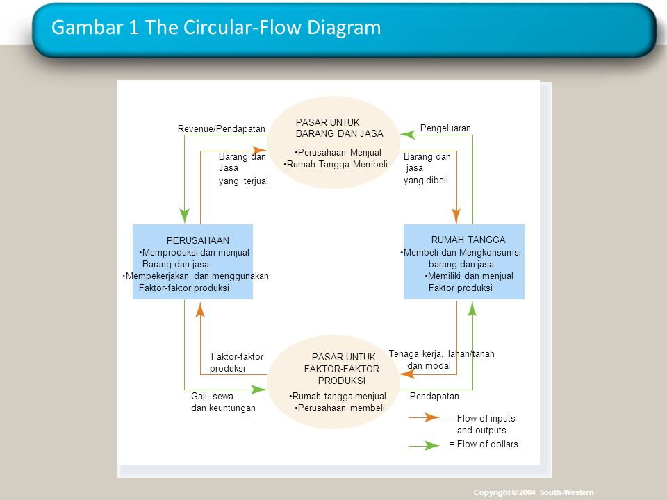 Gambar 1 The Circular-Flow Diagram