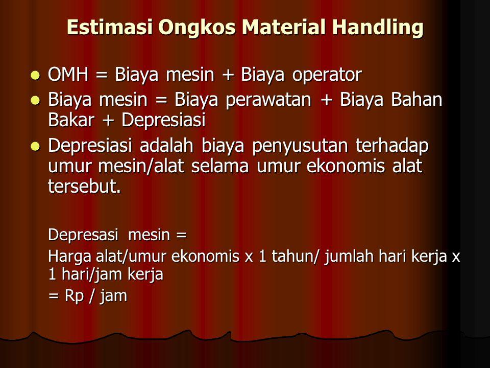 Estimasi Ongkos Material Handling