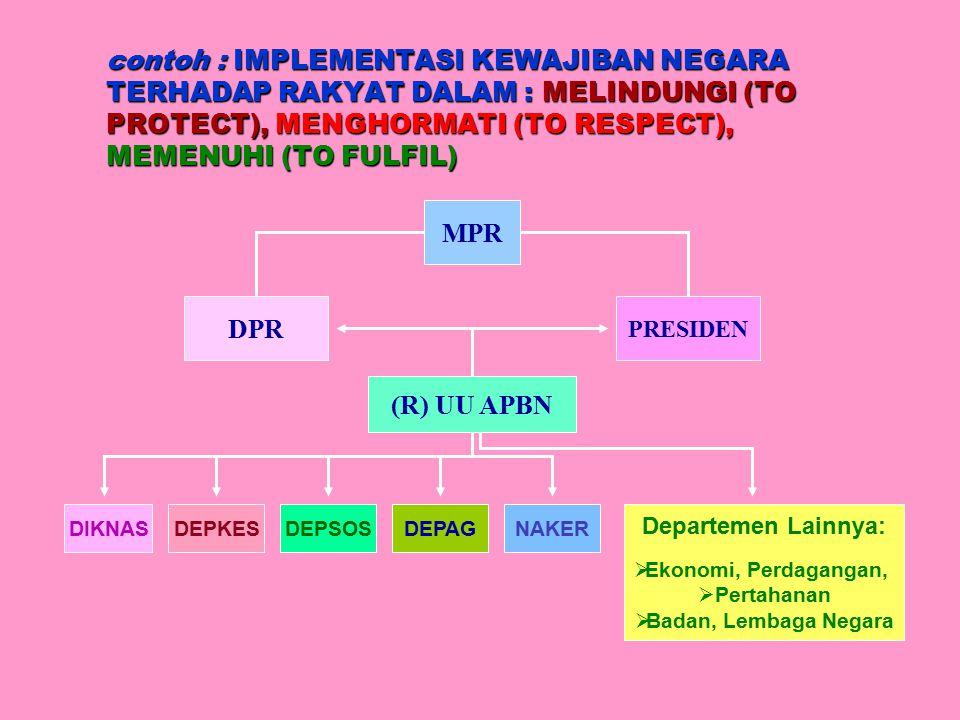 contoh : IMPLEMENTASI KEWAJIBAN NEGARA TERHADAP RAKYAT DALAM : MELINDUNGI (TO PROTECT), MENGHORMATI (TO RESPECT), MEMENUHI (TO FULFIL)