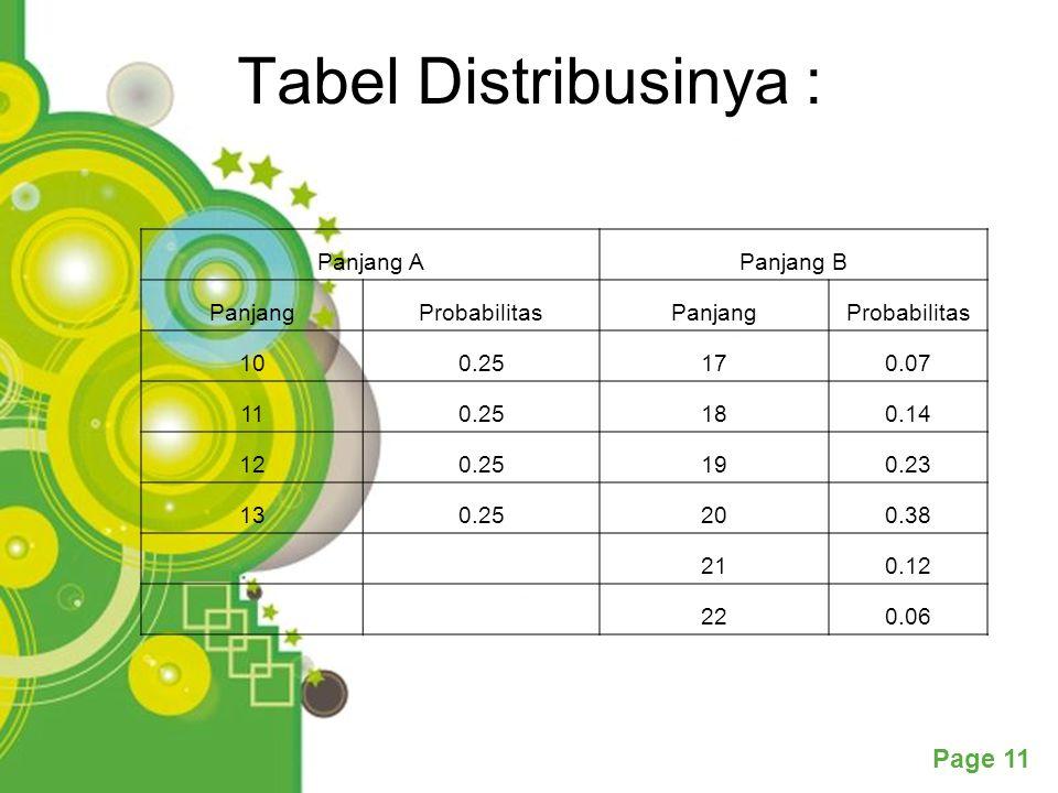 Tabel Distribusinya : Panjang A Panjang B Panjang Probabilitas 10 0.25