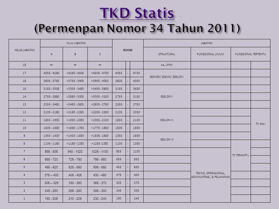 TKD Statis (Permenpan Nomor 34 Tahun 2011)