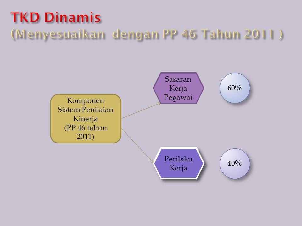TKD Dinamis (Menyesuaikan dengan PP 46 Tahun 2011 )