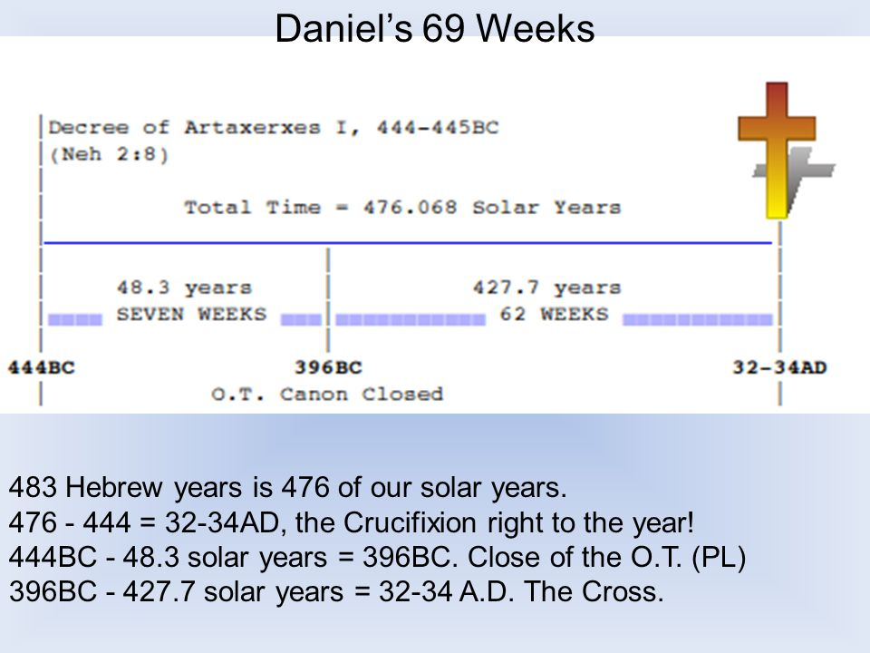 Daniel's 69 Weeks 483 Hebrew years is 476 of our solar years.