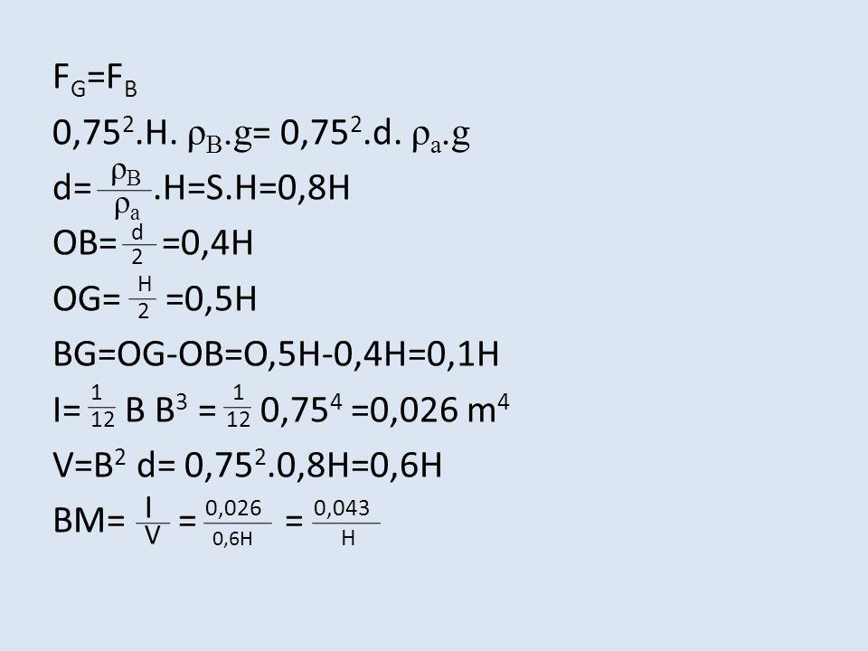 FG=FB 0,752.H. ρB.g= 0,752.d. ρa.g d= .H=S.H=0,8H OB= =0,4H OG= =0,5H BG=OG-OB=O,5H-0,4H=0,1H I= B B3 = 0,754 =0,026 m4 V=B2 d= 0,752.0,8H=0,6H BM= = =