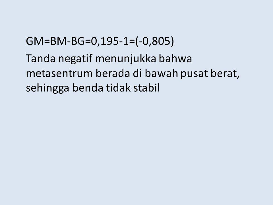 GM=BM-BG=0,195-1=(-0,805) Tanda negatif menunjukka bahwa metasentrum berada di bawah pusat berat, sehingga benda tidak stabil