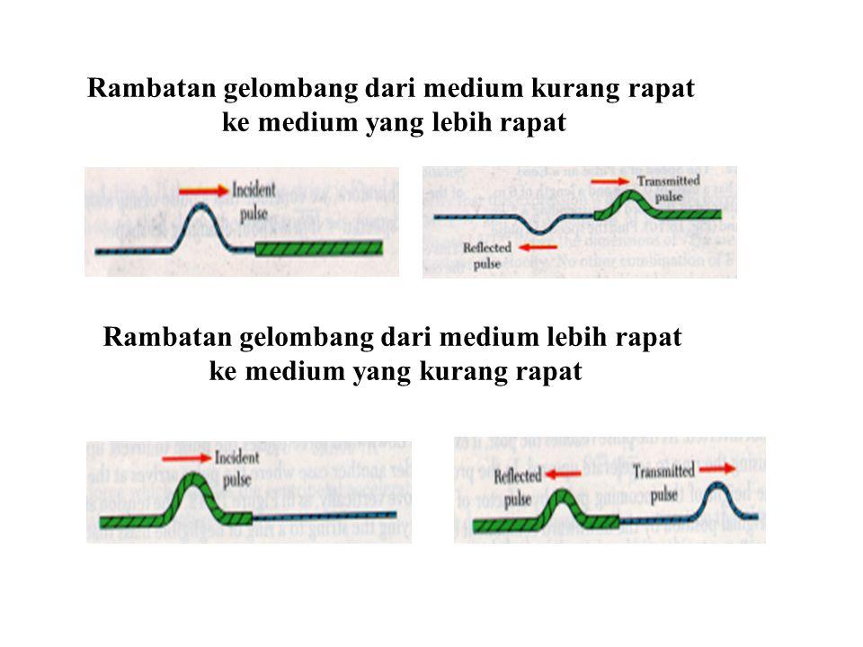 Rambatan gelombang dari medium kurang rapat ke medium yang lebih rapat