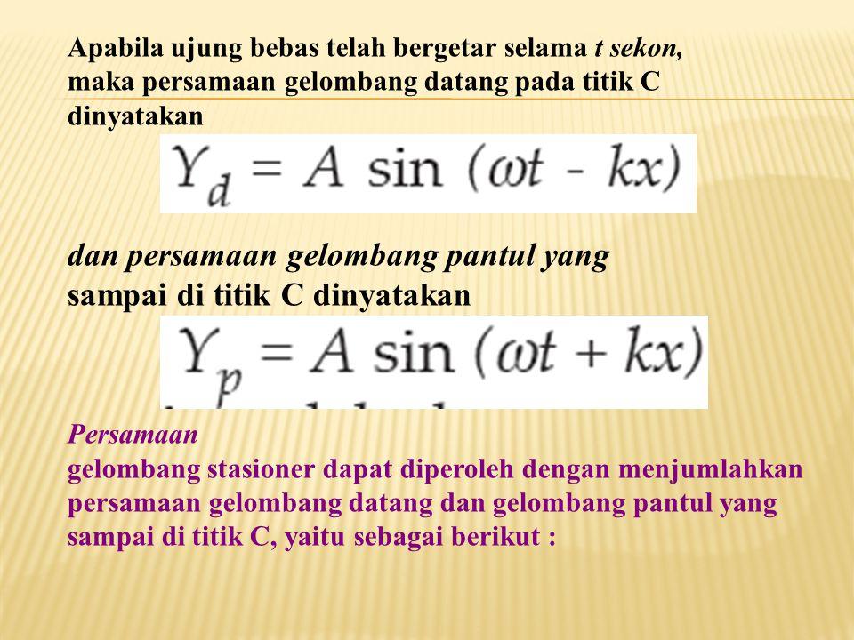 dan persamaan gelombang pantul yang sampai di titik C dinyatakan