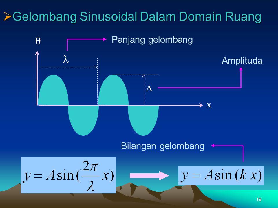 Gelombang Sinusoidal Dalam Domain Waktu