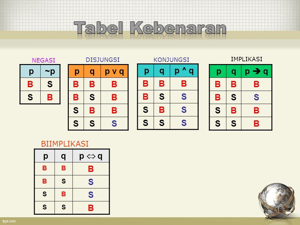 Tabel Kebenaran p ~p B S p q p v q B S p q p ^ q B S p q p  q B S p q