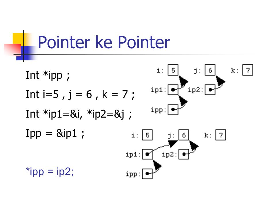 Pointer ke Pointer Int *ipp ; Int i=5 , j = 6 , k = 7 ;