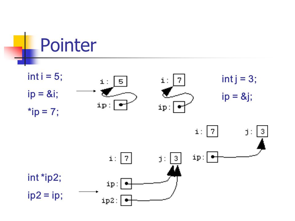 Pointer int i = 5; int j = 3; ip = &i; ip = &j; *ip = 7; int *ip2;