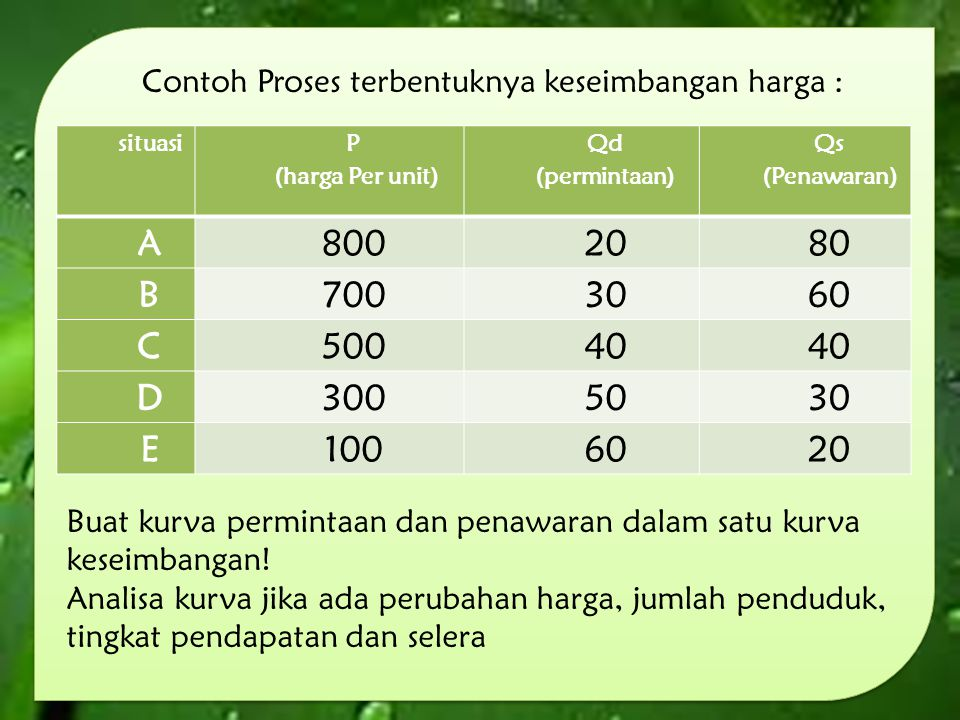 Contoh Proses terbentuknya keseimbangan harga :