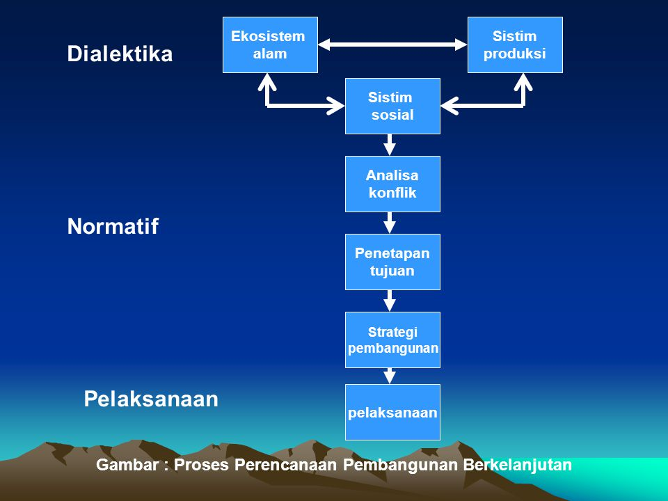 Dialektika Normatif Pelaksanaan