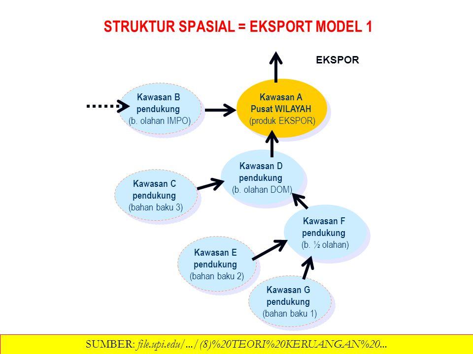 STRUKTUR SPASIAL = EKSPORT MODEL 1