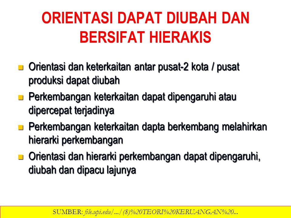 ORIENTASI DAPAT DIUBAH DAN BERSIFAT HIERAKIS