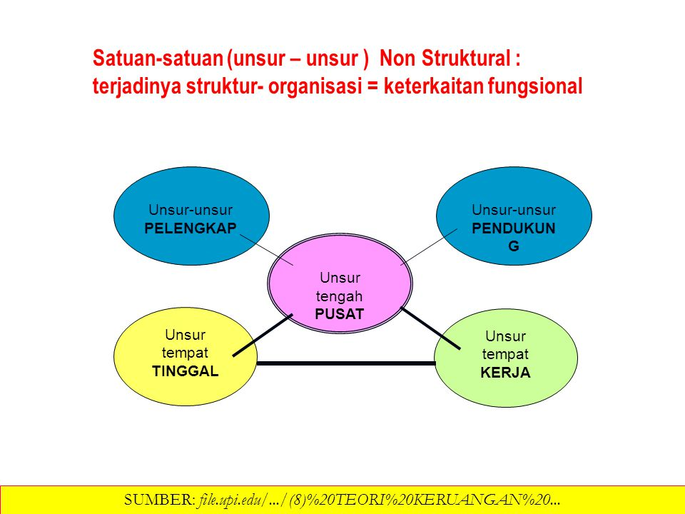 Satuan-satuan (unsur – unsur ) Non Struktural : terjadinya struktur- organisasi = keterkaitan fungsional