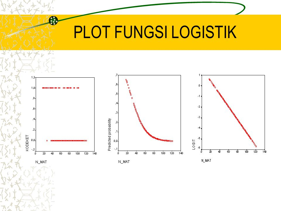 PLOT FUNGSI LOGISTIK