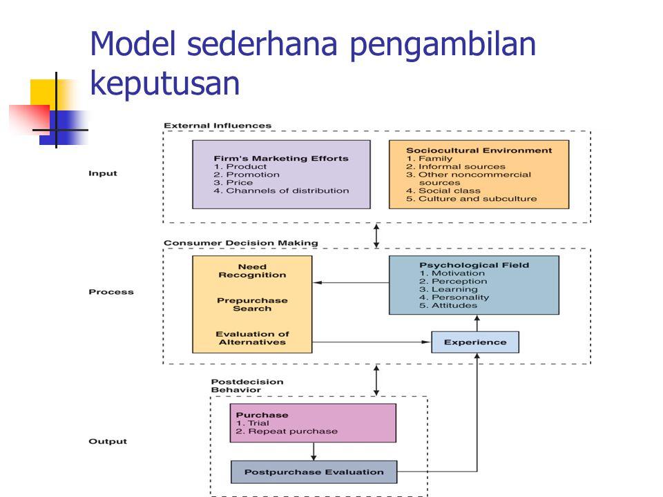 Model sederhana pengambilan keputusan