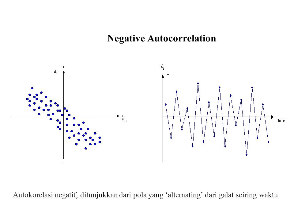 Negative Autocorrelation