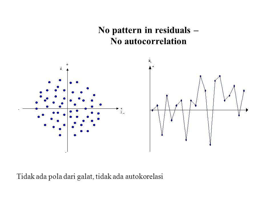 No pattern in residuals – No autocorrelation