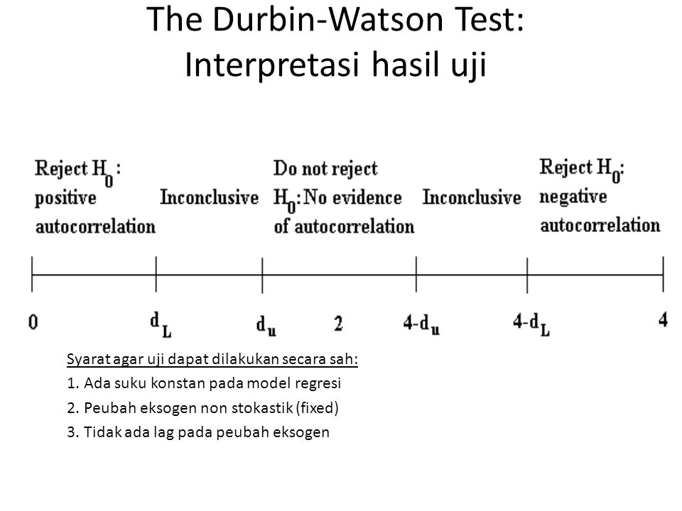 The Durbin-Watson Test: Interpretasi hasil uji
