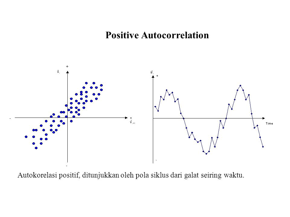 Positive Autocorrelation