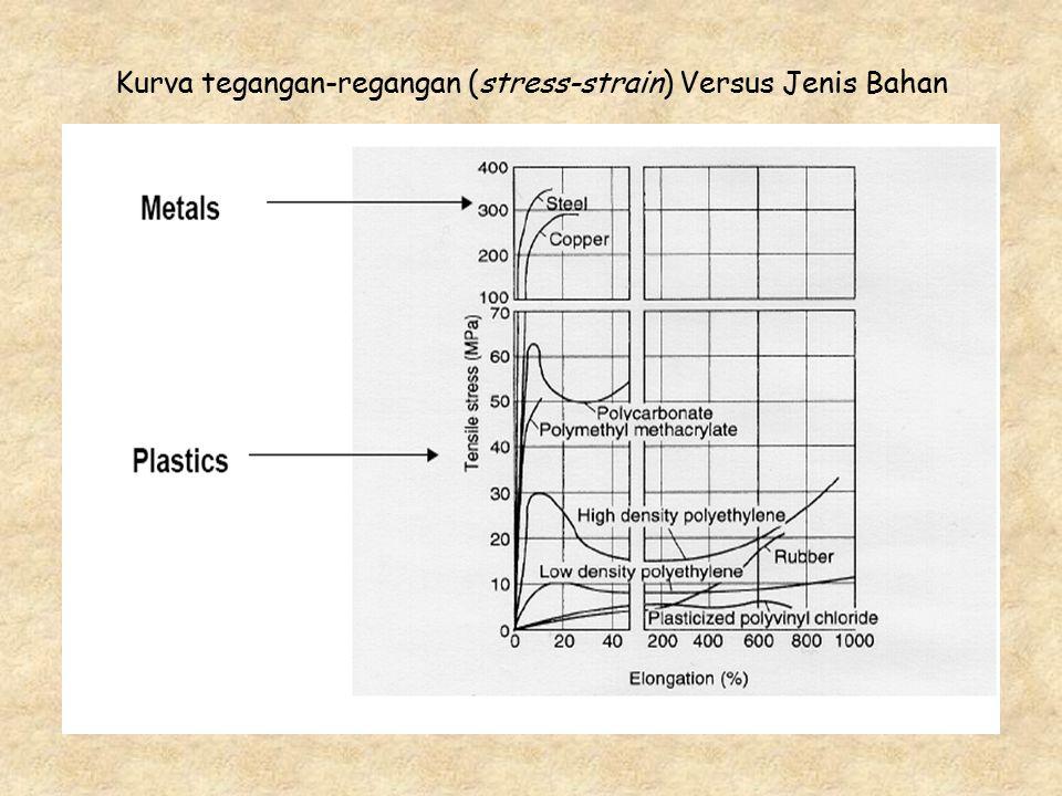 Kurva tegangan-regangan (stress-strain) Versus Jenis Bahan