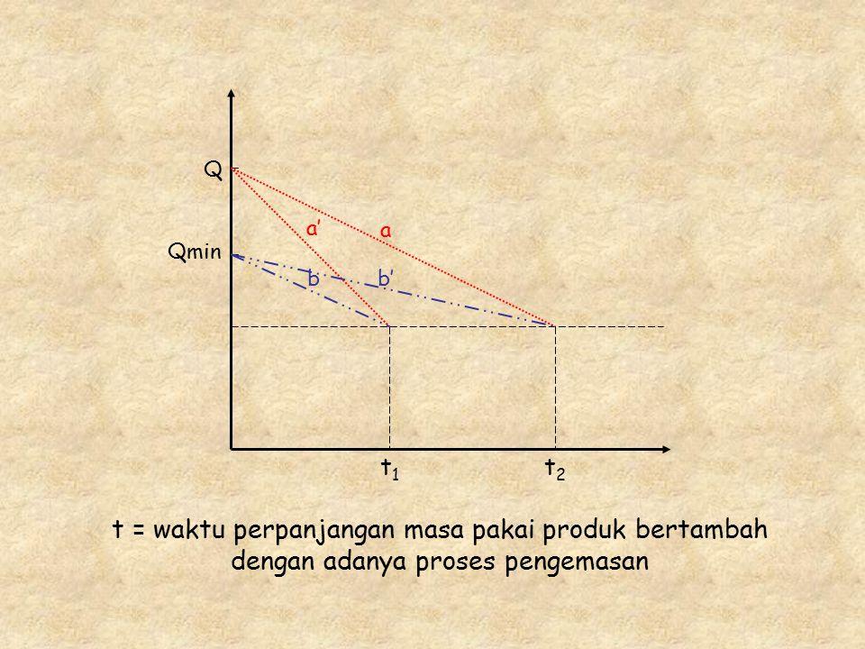 Qmin Q. t1. t2. a. a' b.