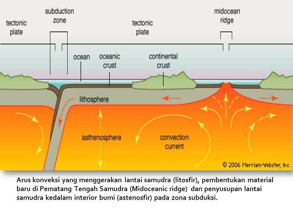 Arus konveksi yang menggerakan lantai samudra (litosfir), pembentukan material baru di Pematang Tengah Samudra (Midoceanic ridge) dan penyusupan lantai samudra kedalam interior bumi (astenosfir) pada zona subduksi.