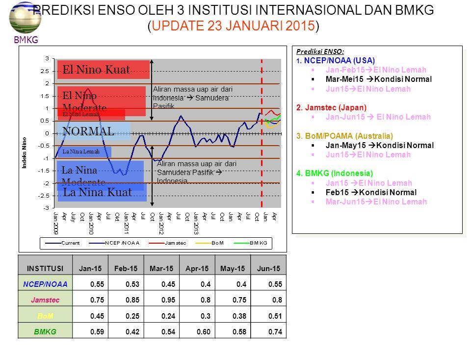 PREDIKSI ENSO OLEH 3 INSTITUSI INTERNASIONAL DAN BMKG (UPDATE 23 JANUARI 2015)